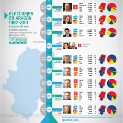 Elecciones autonómicas en Aragón 1983-2011