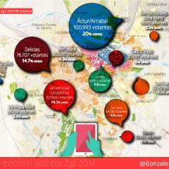 Infografía del peso electoral de los distritos de Zaragoza