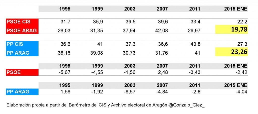 Variación CIS estatal resultados Aragón